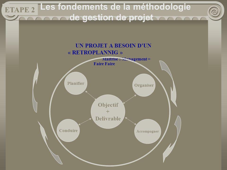 Les fondements de la méthodologie de gestion de projet