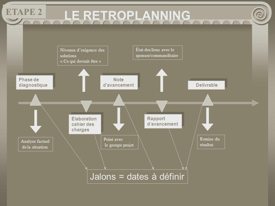LE RETROPLANNING ETAPE 2 Jalons = dates à définir