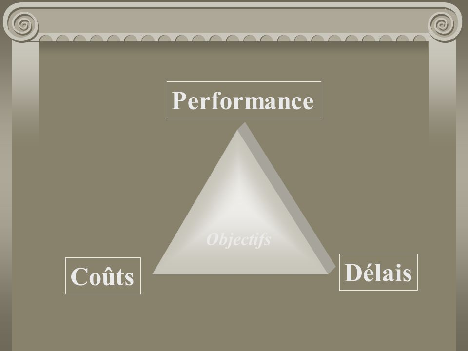Performance Objectifs Délais Coûts
