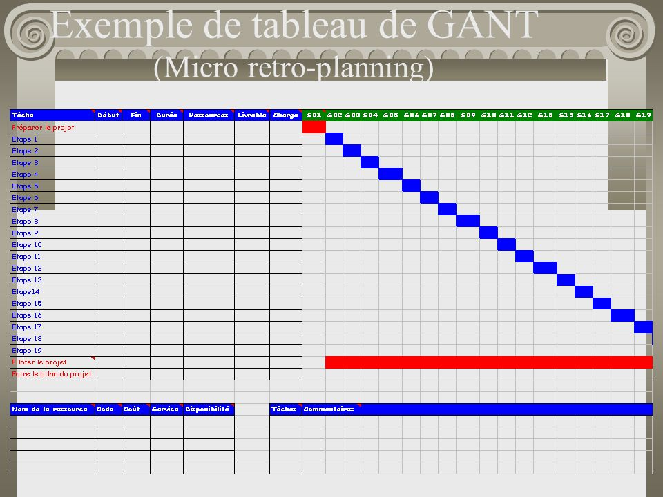 Exemple de tableau de GANT (Micro retro-planning)