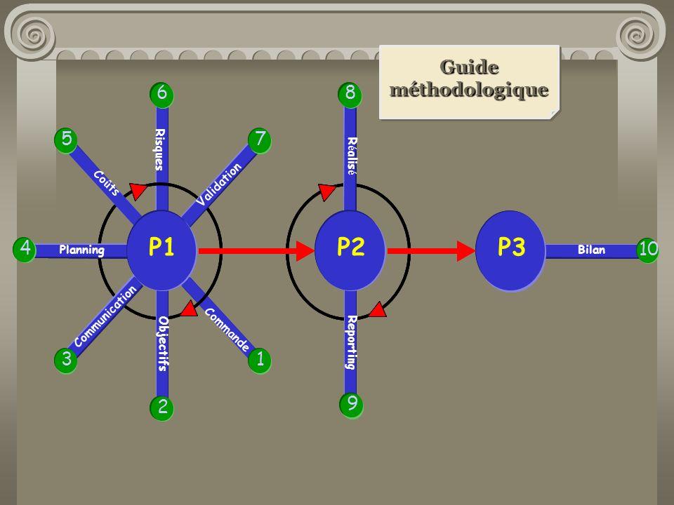 P1 P1 P2 P2 P3 P3 Guide méthodologique 6 6 8 8 5 5 7 7 4 4 10 10 3 3 1
