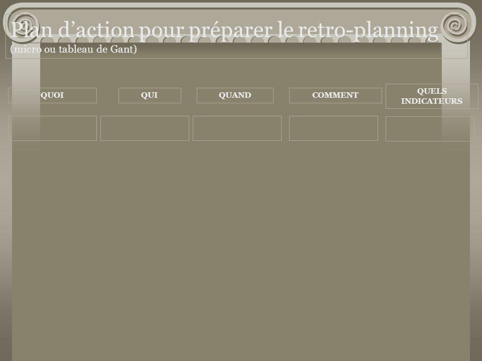 Plan d'action pour préparer le retro-planning