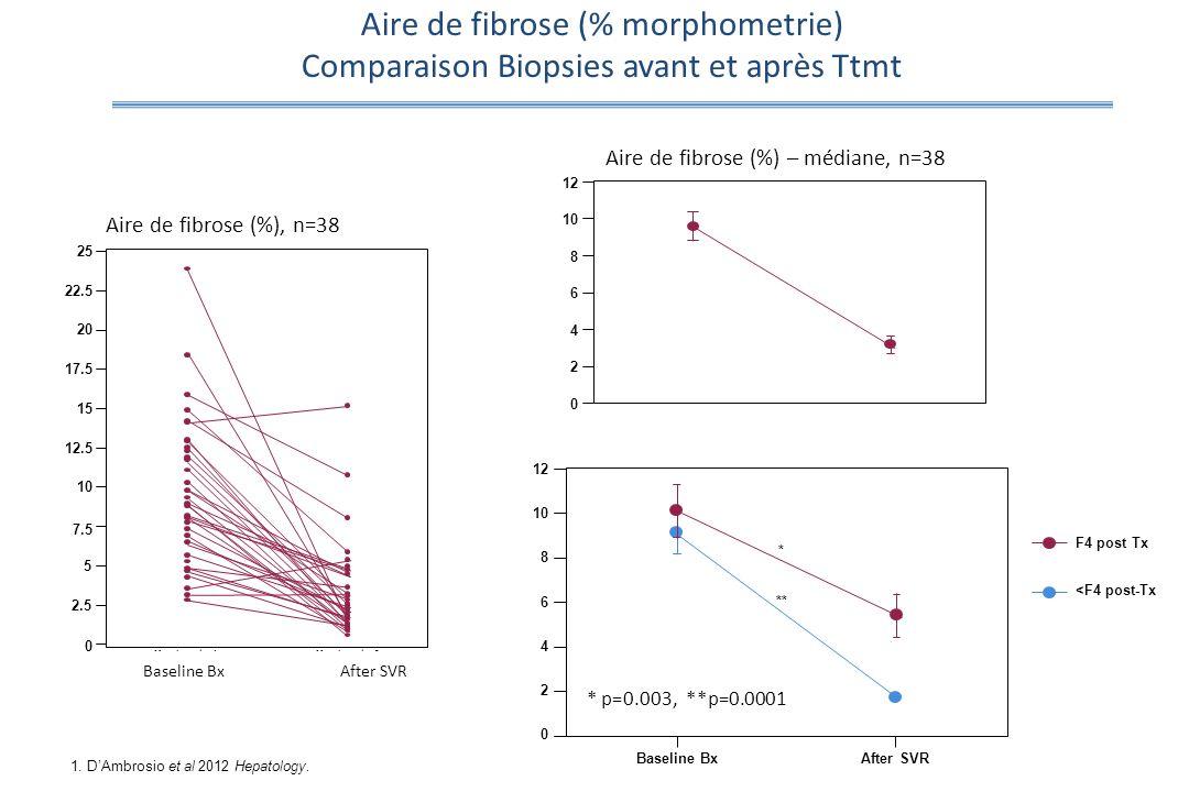 Aire de fibrose (% morphometrie)
