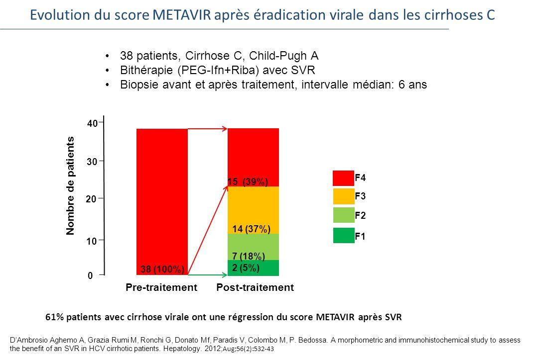 Evolution du score METAVIR après éradication virale dans les cirrhoses C