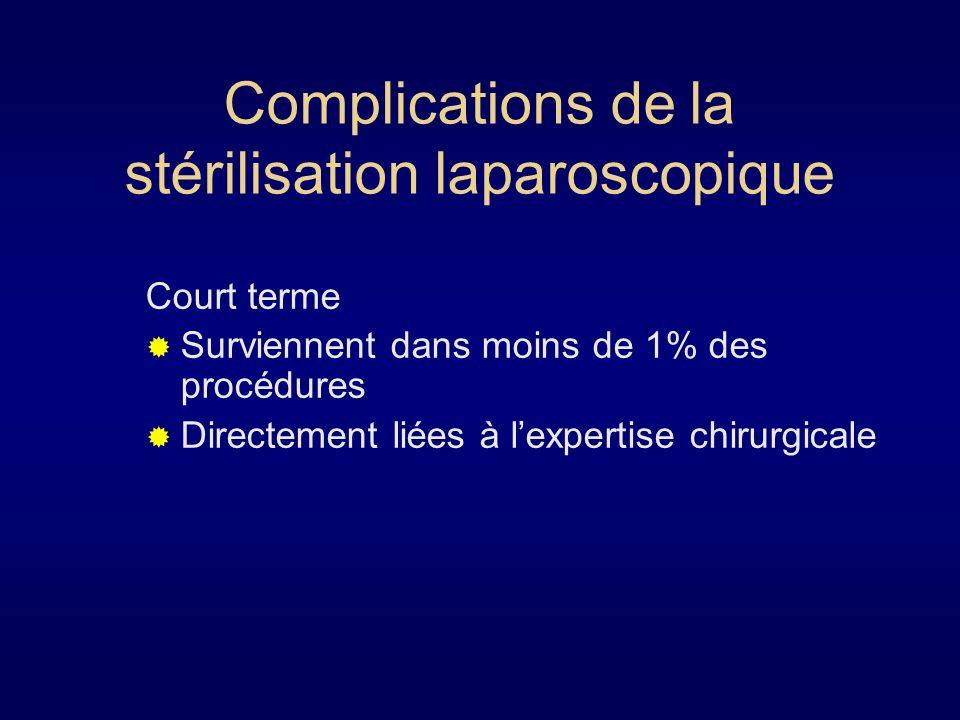 Complications de la stérilisation laparoscopique
