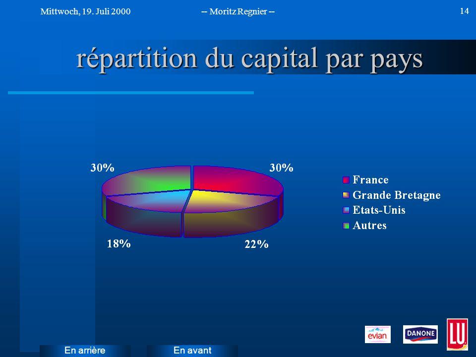 répartition du capital par pays