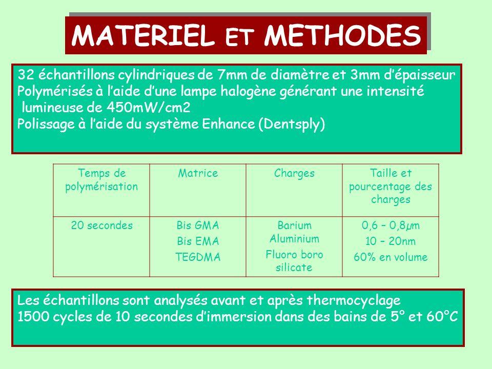 MATERIEL ET METHODES 32 échantillons cylindriques de 7mm de diamètre et 3mm d'épaisseur.
