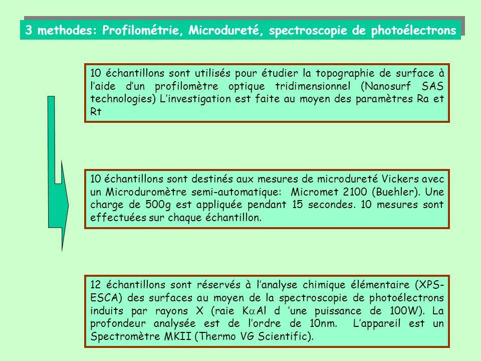 3 methodes: Profilométrie, Microdureté, spectroscopie de photoélectrons