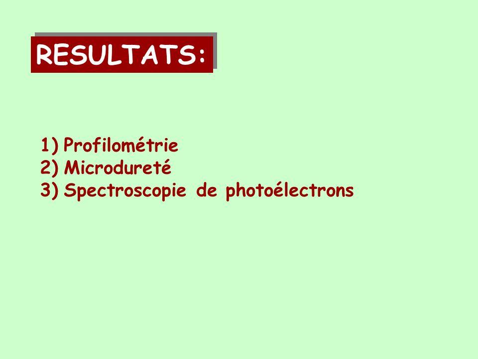 RESULTATS: Profilométrie Microdureté Spectroscopie de photoélectrons