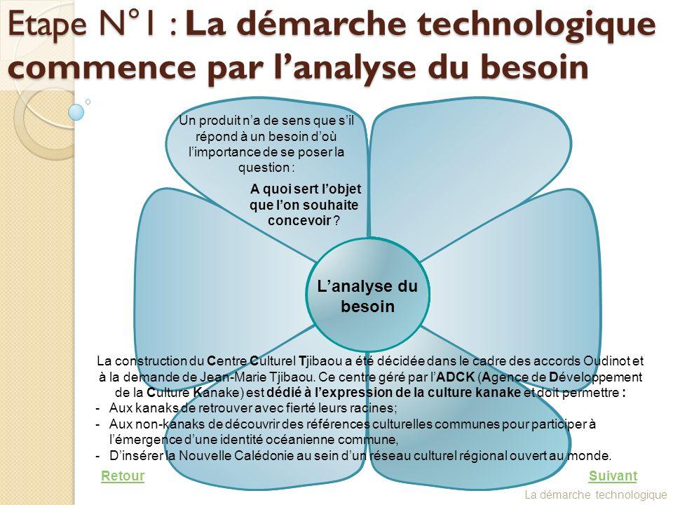 Etape N°1 : La démarche technologique commence par l'analyse du besoin