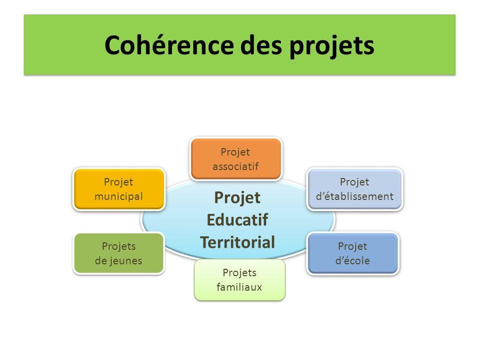 Cohérence des projets Projet Educatif Territorial Projet associatif