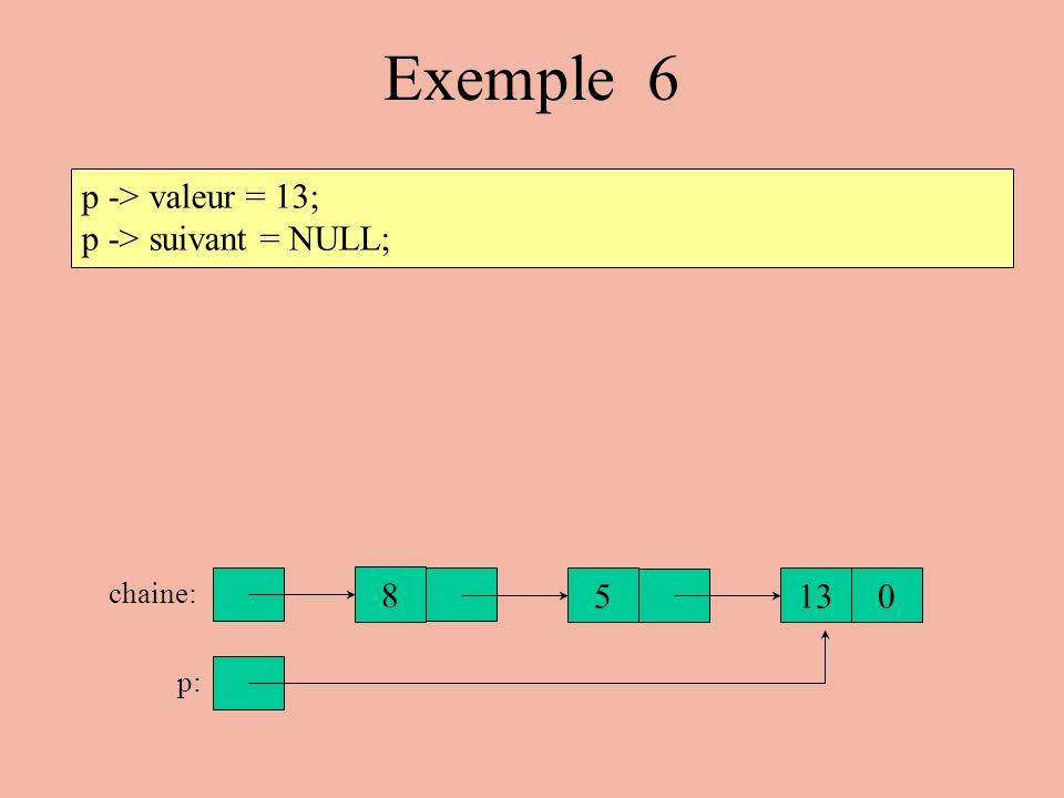 Exemple 6 p -> valeur = 13; p -> suivant = NULL; 8 5 13 chaine: