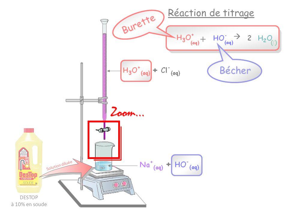 Réaction de titrage Burette + + Bécher +  DESTOP à 10% en soude