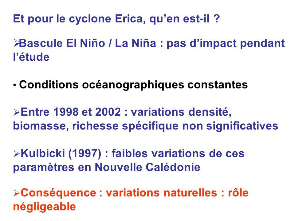 Et pour le cyclone Erica, qu'en est-il