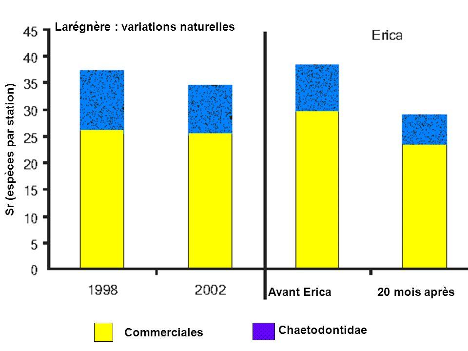 Larégnère : variations naturelles
