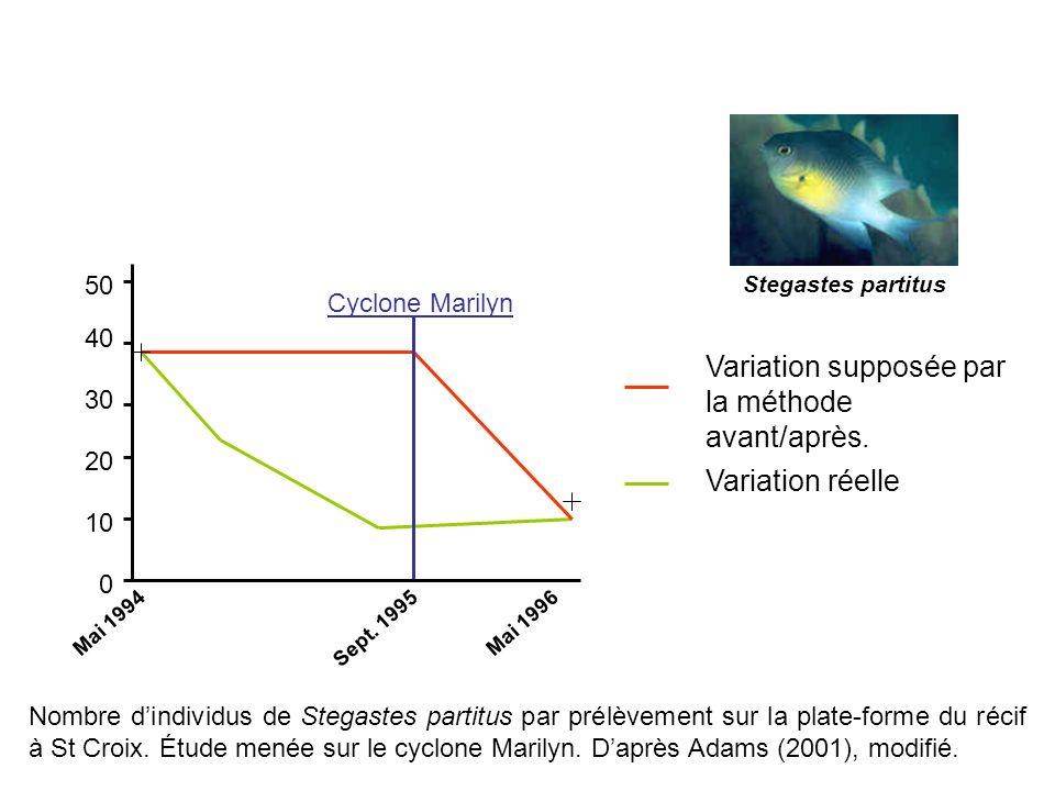 Variation supposée par la méthode avant/après.