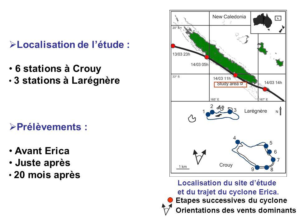 Localisation de l'étude : 6 stations à Crouy