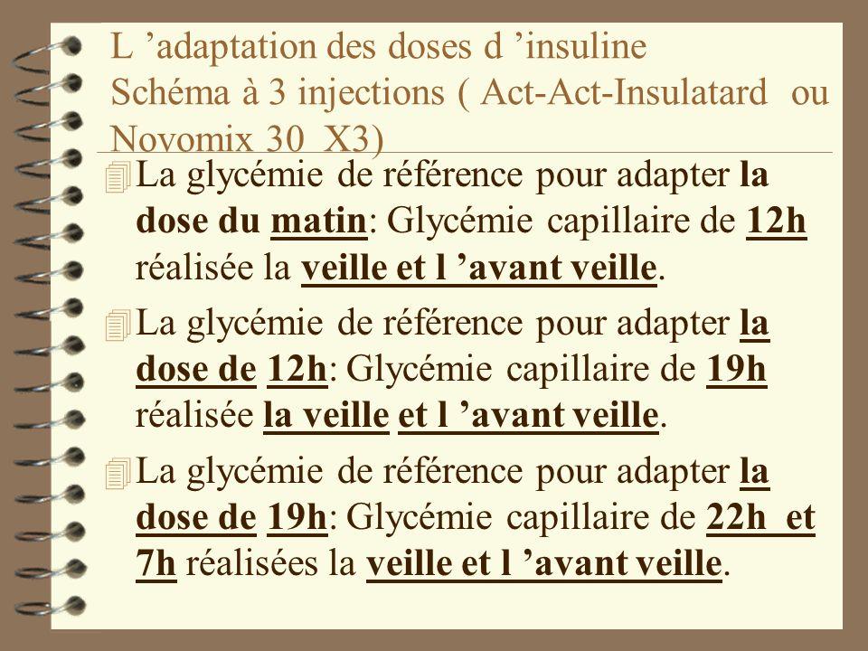 L 'adaptation des doses d 'insuline Schéma à 3 injections ( Act-Act-Insulatard ou Novomix 30 X3)