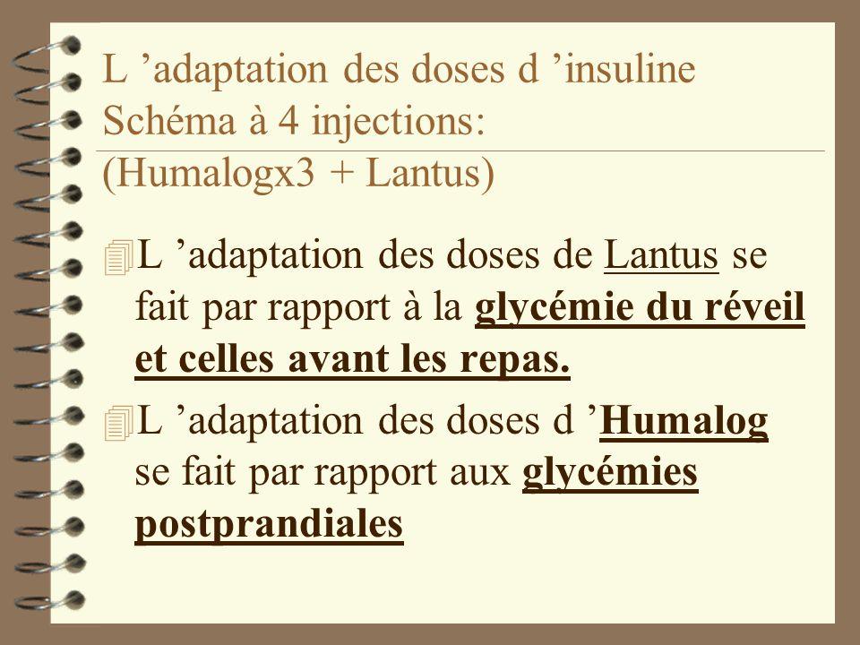 L 'adaptation des doses d 'insuline Schéma à 4 injections: (Humalogx3 + Lantus)