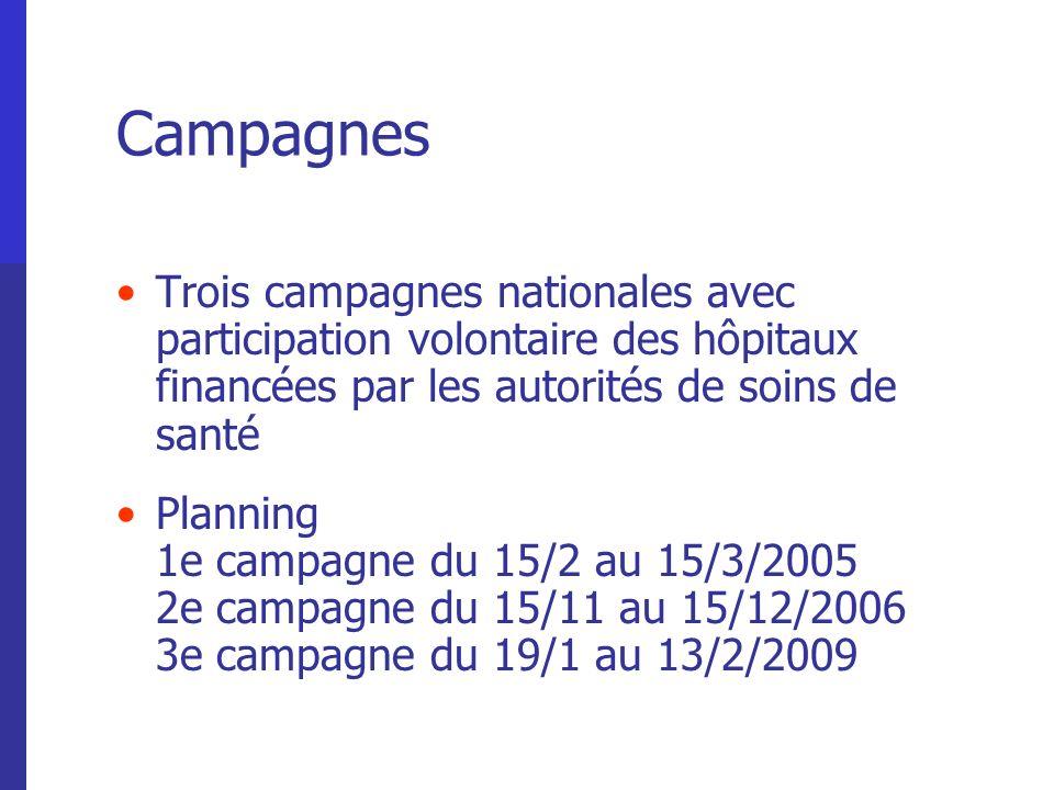 Campagnes Trois campagnes nationales avec participation volontaire des hôpitaux financées par les autorités de soins de santé.
