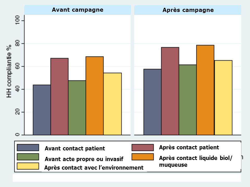 Avant campagne Après campagne. Avant contact patient. Avant acte propre ou invasif. Après contact patient.