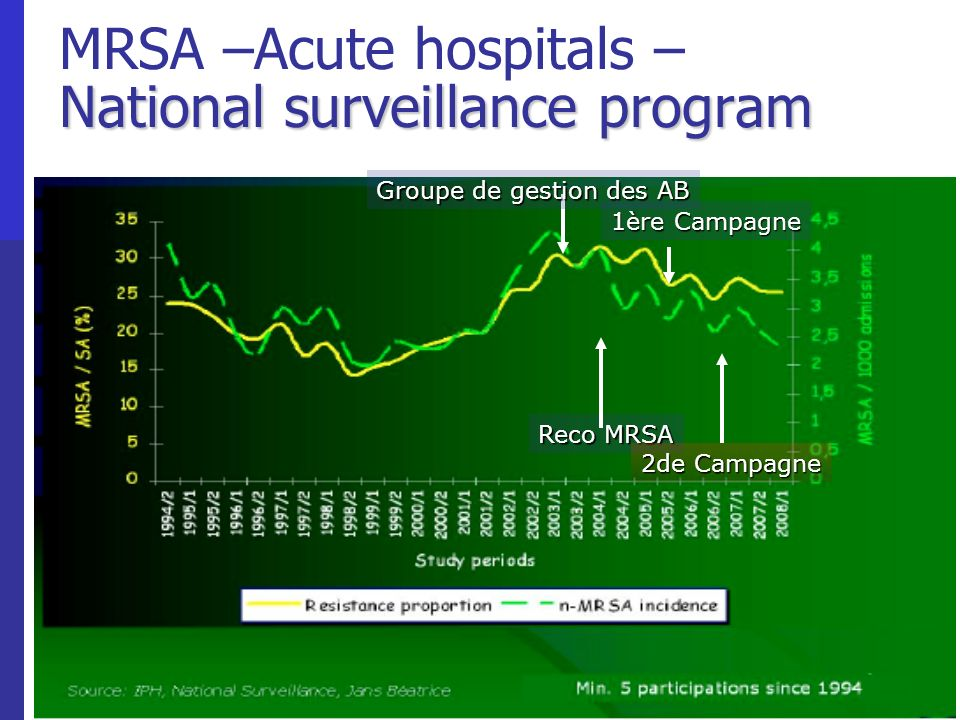 MRSA –Acute hospitals – National surveillance program