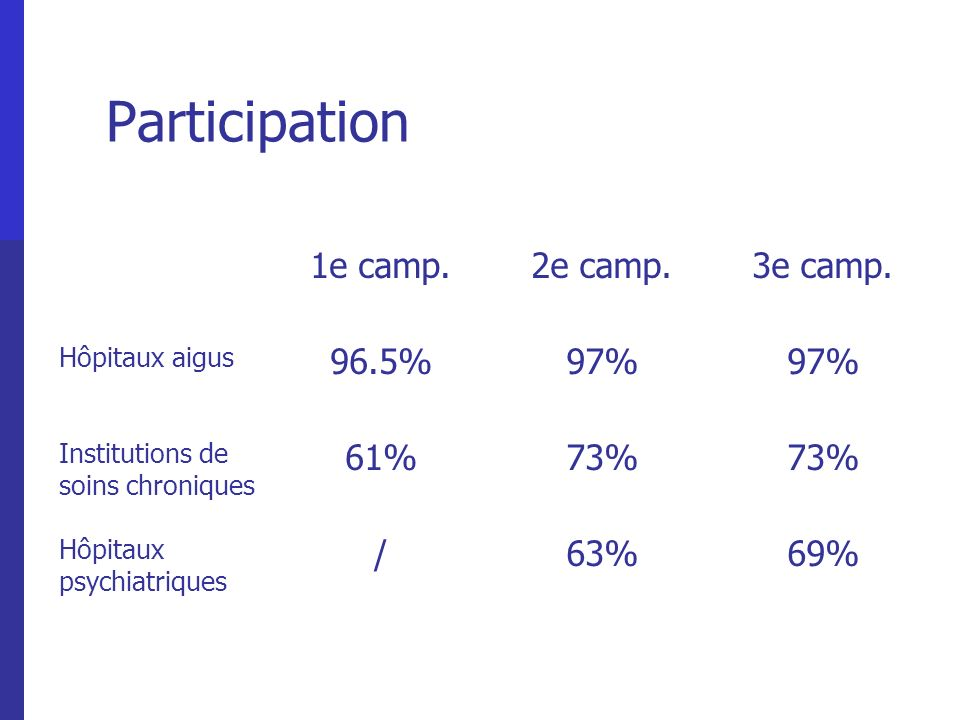 Participation 1e camp. 2e camp. 3e camp. 96.5% 97% 61% 73% / 63% 69%