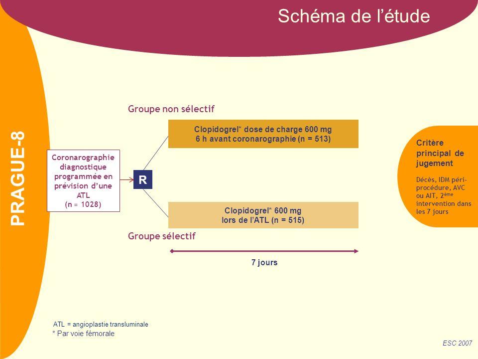 Schéma de l'étude PRAGUE-8 R Groupe non sélectif Groupe sélectif