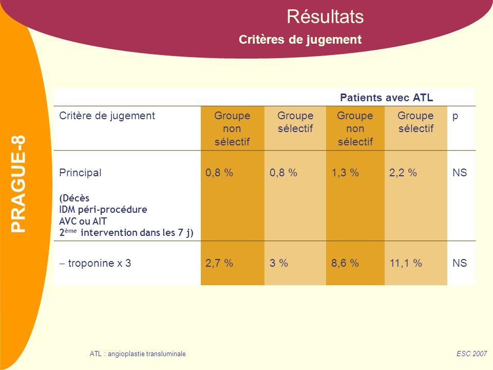 Résultats PRAGUE-8 Critères de jugement Patients avec ATL