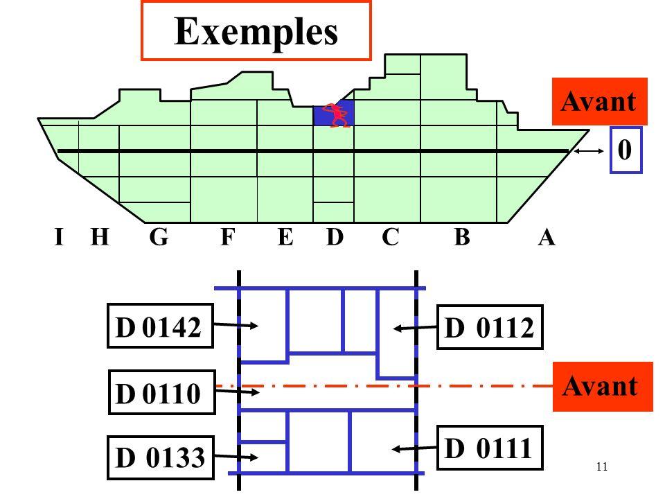 Exemples Avant I H G F E D C B A Avant D 0111 0133 0110 0142 0112