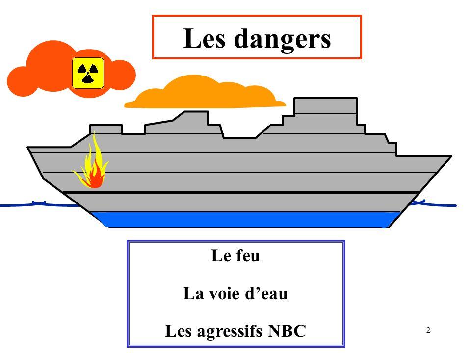Les dangers Le feu La voie d'eau Les agressifs NBC