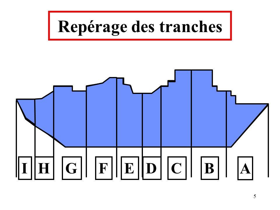 Repérage des tranches I H G F E D C B A