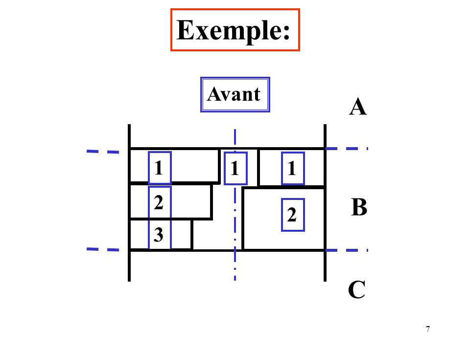 Exemple: Avant A 1 1 1 2 B 2 3 C