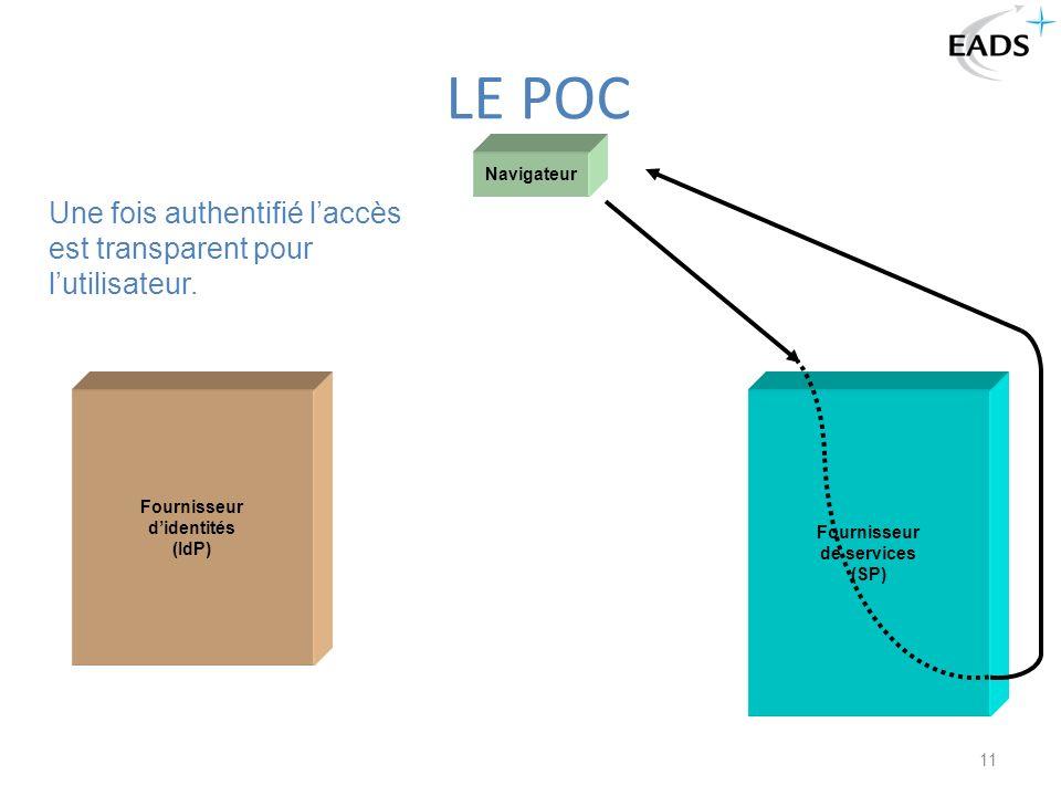 Fournisseur d'identités (IdP) Fournisseur de services