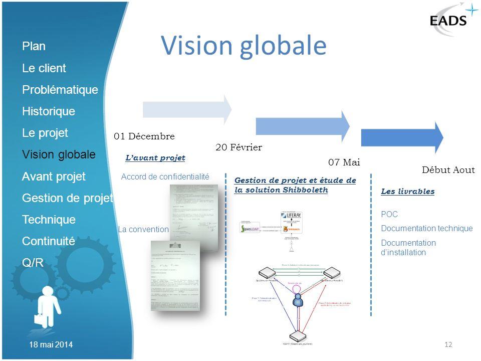 Vision globale Plan Le client Problématique Historique Le projet