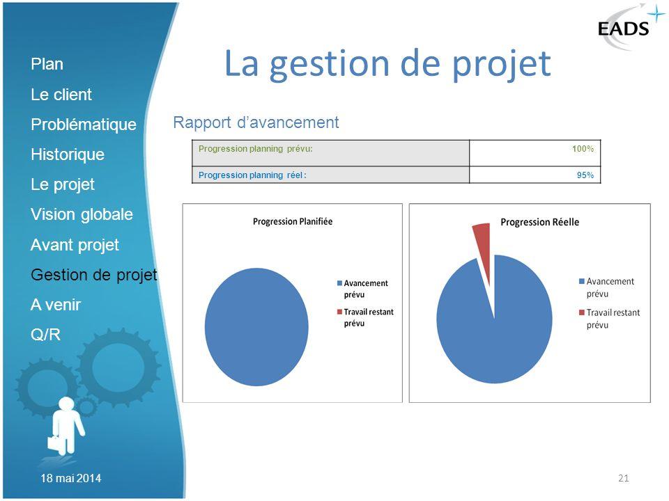 La gestion de projet Plan Le client Problématique Historique Le projet