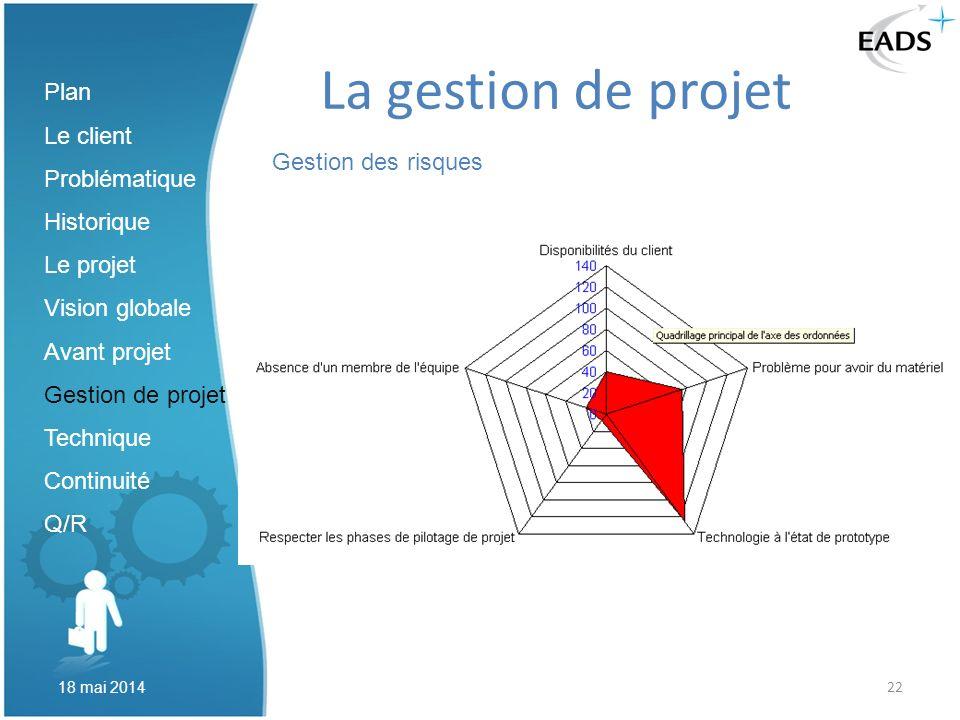 La gestion de projet Plan Le client Problématique Historique