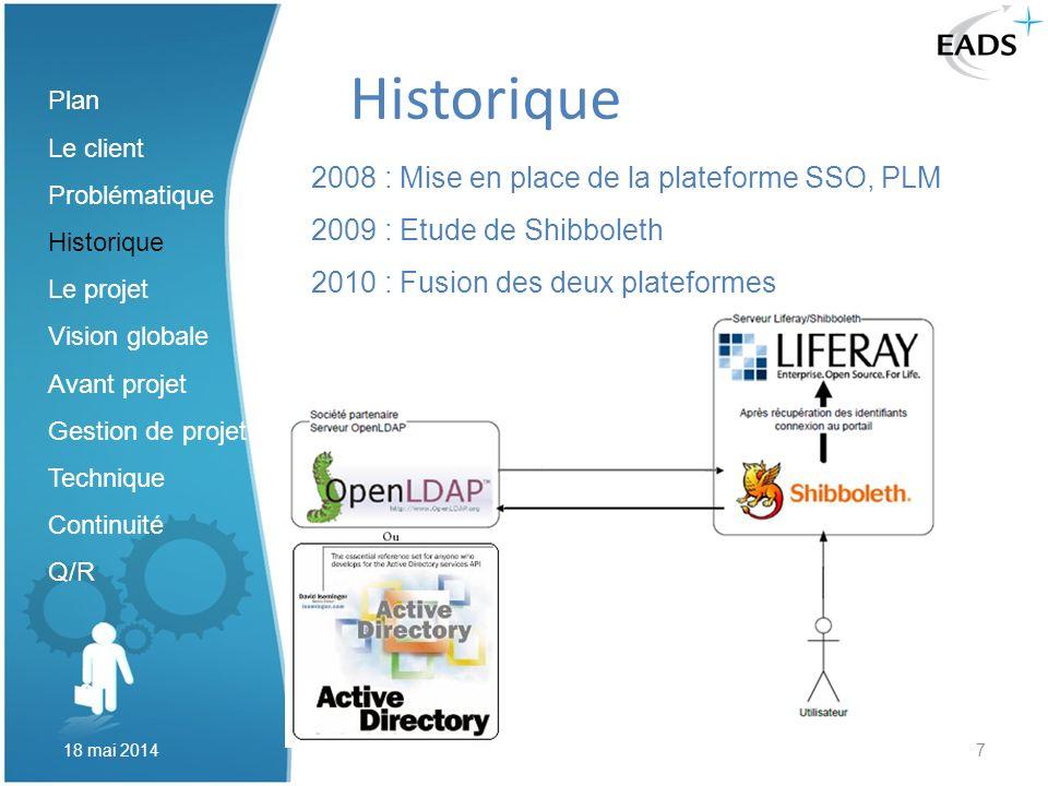 Historique 2008 : Mise en place de la plateforme SSO, PLM