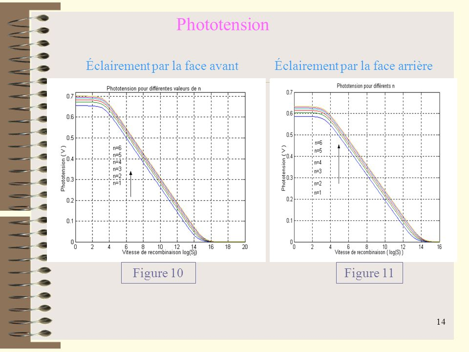 Phototension Figure 10 Éclairement par la face avant Figure 11