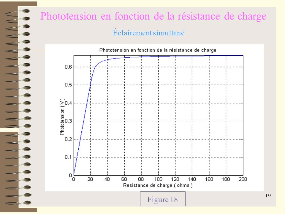 Phototension en fonction de la résistance de charge