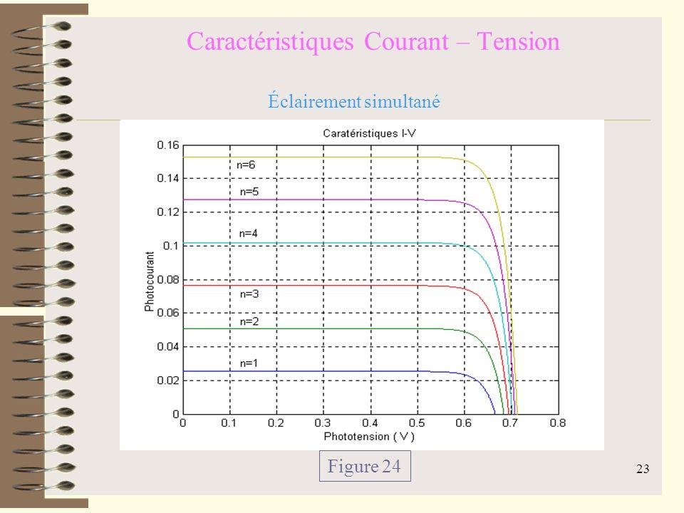 Caractéristiques Courant – Tension