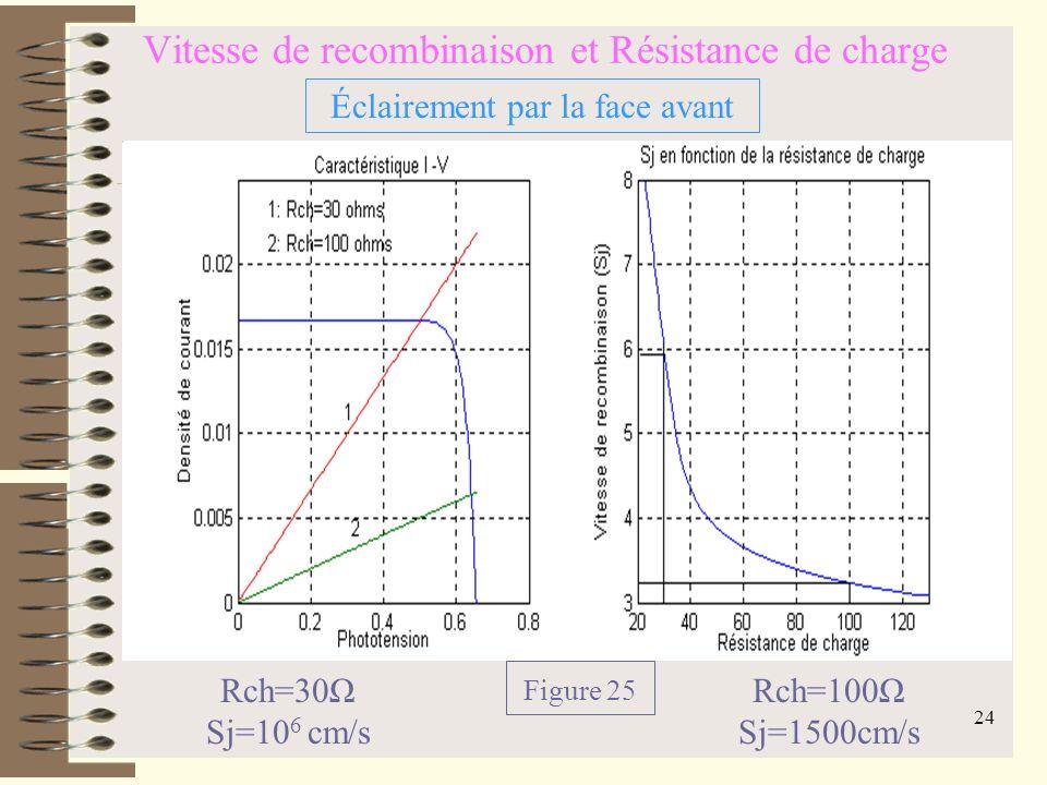 Vitesse de recombinaison et Résistance de charge