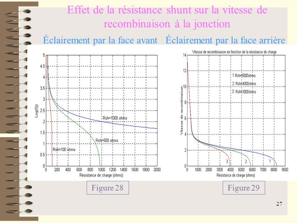 Effet de la résistance shunt sur la vitesse de recombinaison à la jonction