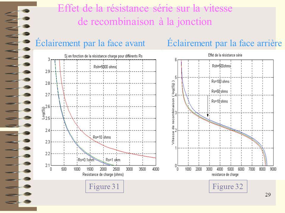 Effet de la résistance série sur la vitesse de recombinaison à la jonction