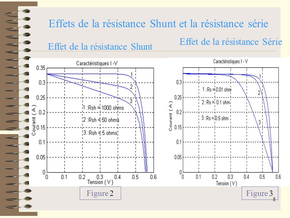 Effets de la résistance Shunt et la résistance série