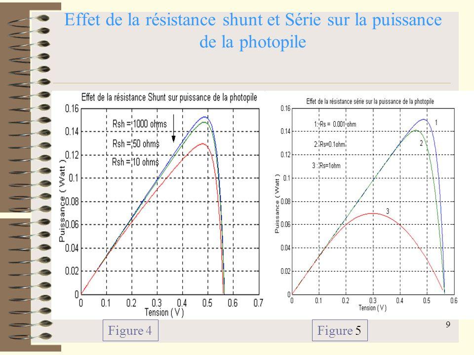 Effet de la résistance shunt et Série sur la puissance de la photopile