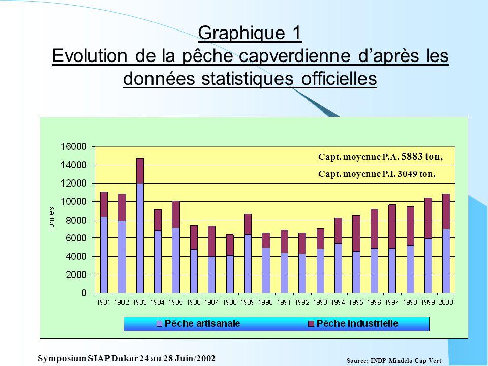 Graphique 1 Evolution de la pêche capverdienne d'après les données statistiques officielles