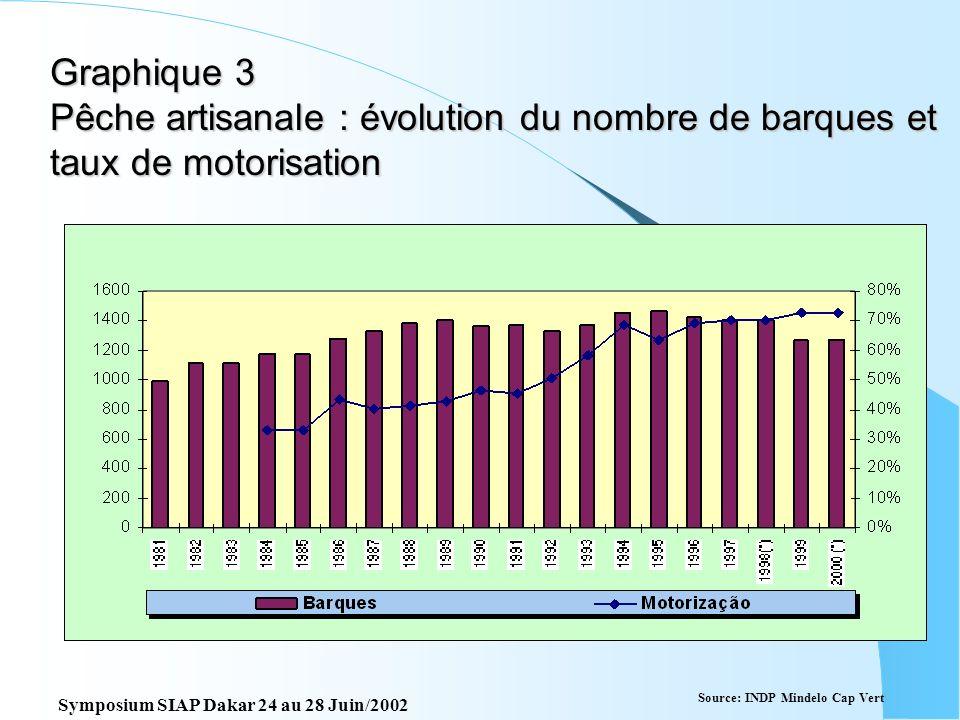 Graphique 3 Pêche artisanale : évolution du nombre de barques et taux de motorisation