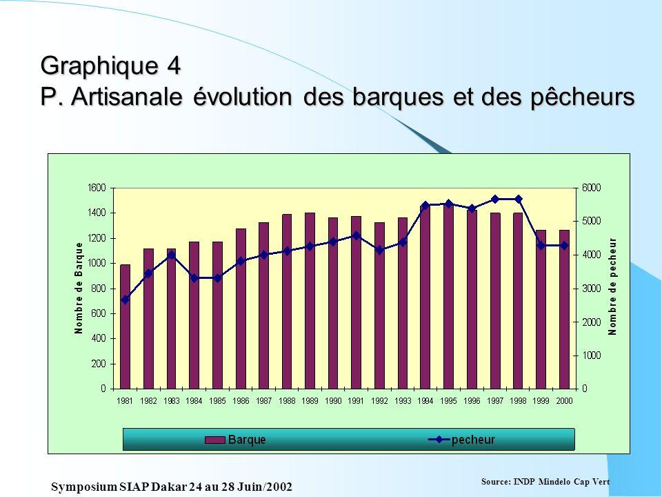 Graphique 4 P. Artisanale évolution des barques et des pêcheurs