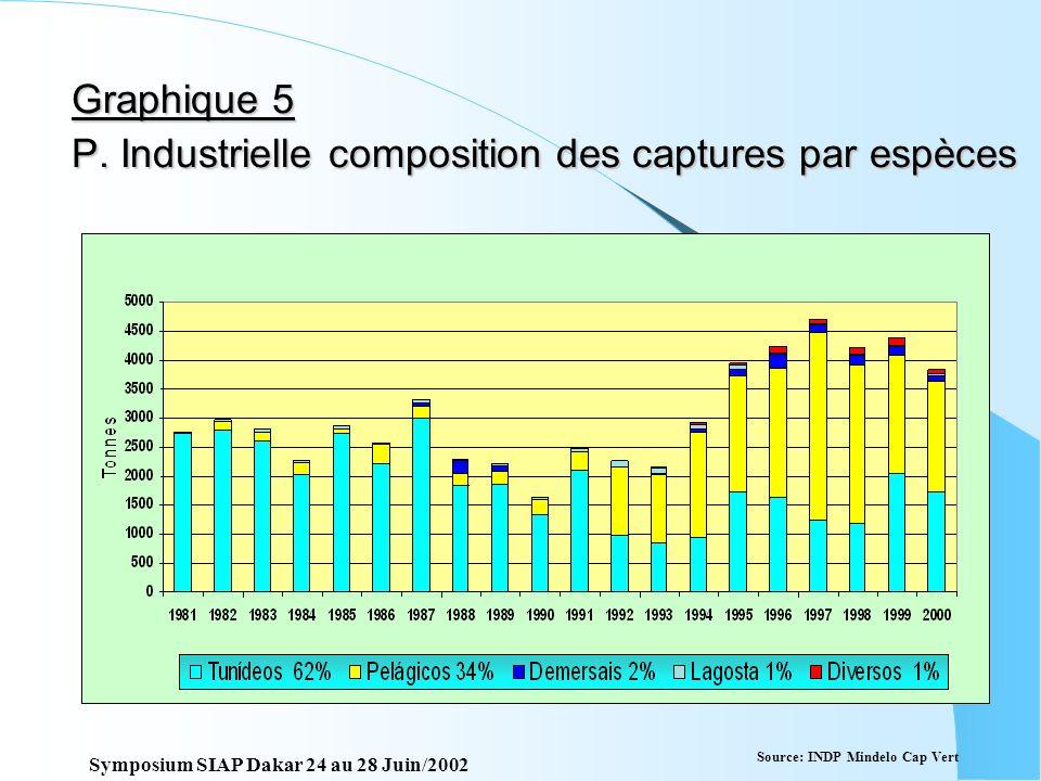 Graphique 5 P. Industrielle composition des captures par espèces